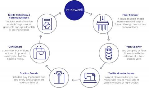Sweden-based Renewcell is tackling The Problem of Cloth Recycling with Circulose